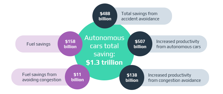 Five Outcomes of the Autonomous Revolution