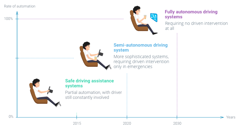 The Emerging Future of Autonomous Driving
