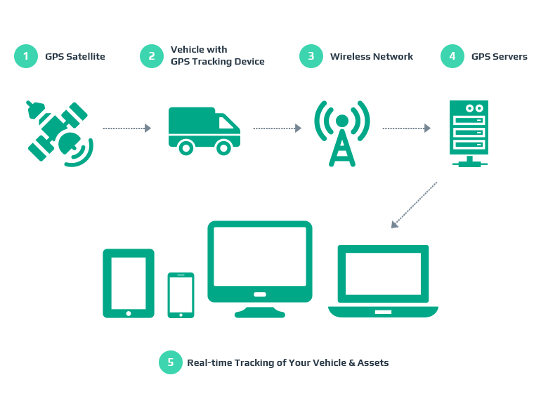 How to Make a GPS Car Tracking System | Intellias Blog