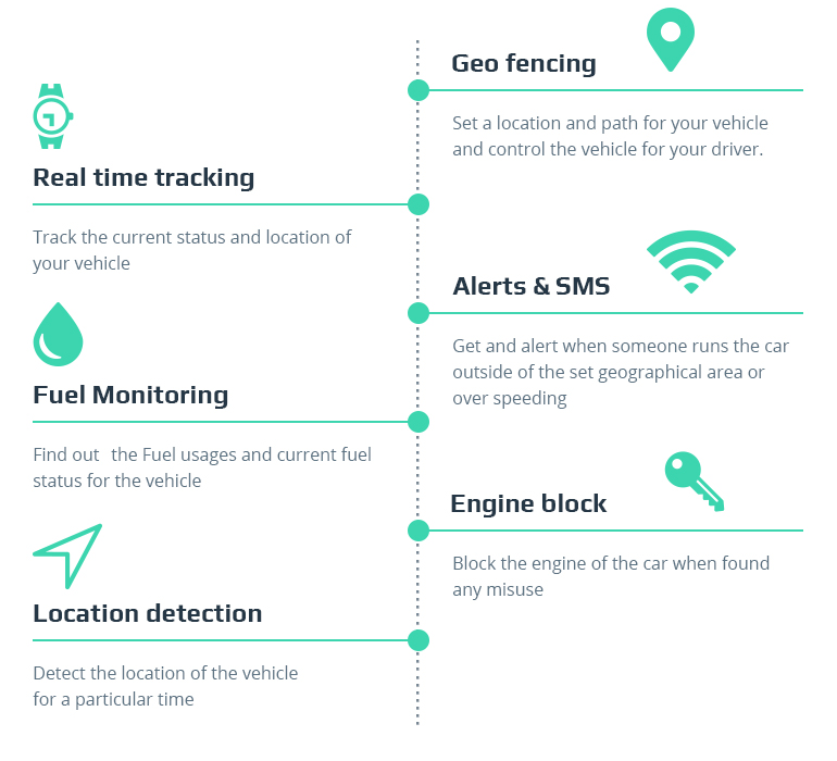 How to Build a GPS Car Tracking System