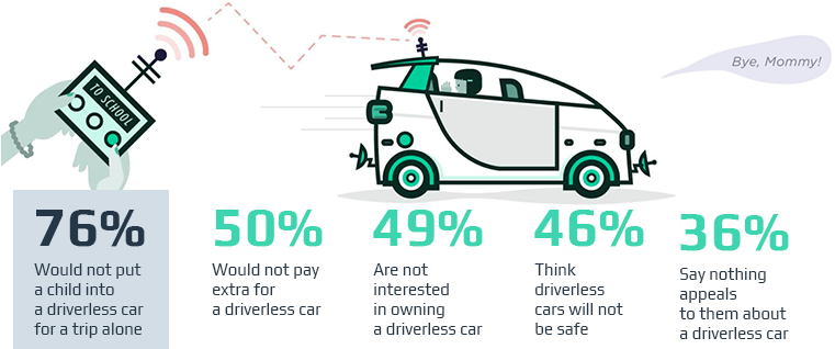 What Will the Driver Do in a Self-Driving Car?