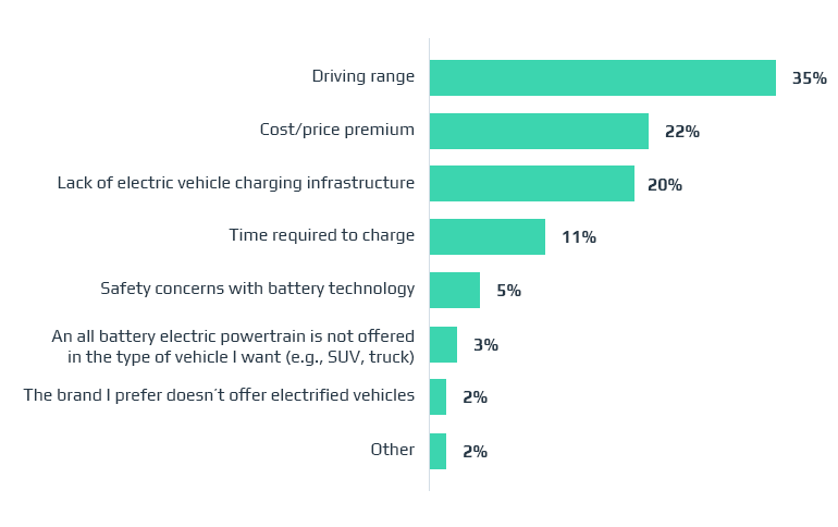 What Electric Vehicle Software is Essential for Electric Cars