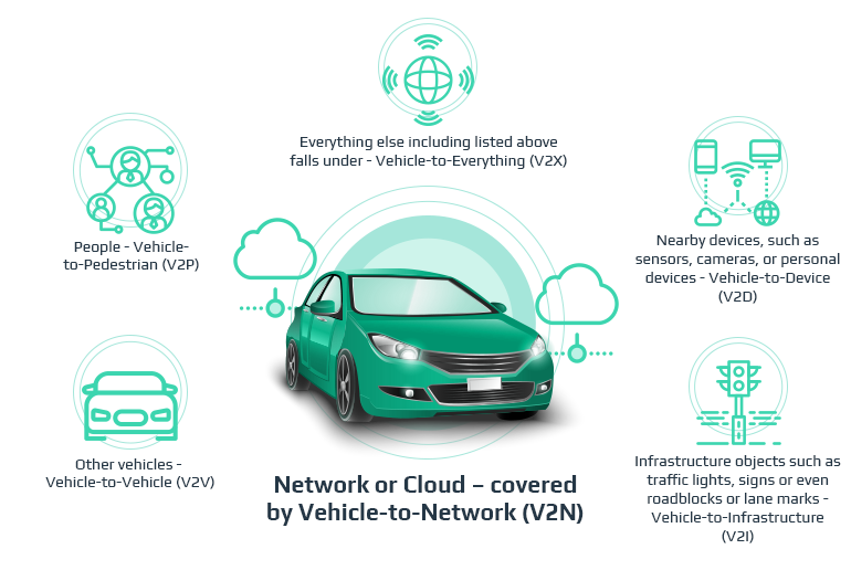 V2X: The Basics of Connected Vehicle Technology