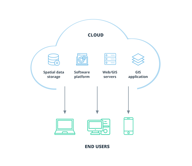 Steps to Consider Before Moving Your GIS to the Cloud - Intellias