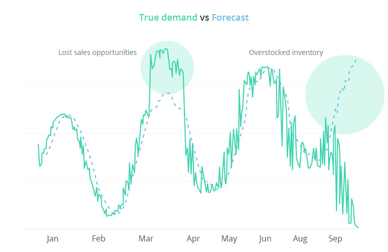 Forecasting Demand and Sales in Fashion Retail — Bet on Data, Not Fortune