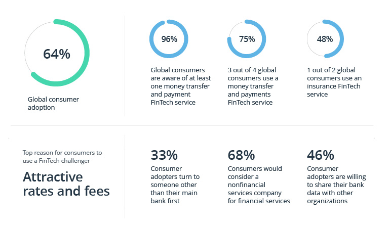 FinTech Industry Trends in 2021: The Year of the Connected Customer