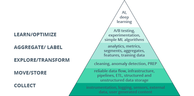 Data Engineering: An Essential Element of Your Big Data Strategy
